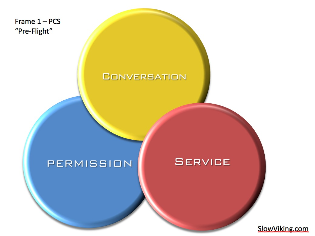 permission (allowance) gives rise to conversation (engagement) which give rise to service (value for you and others)